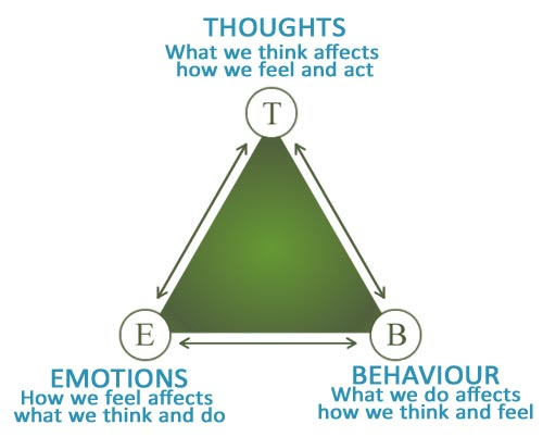 Anxiety Triangle
